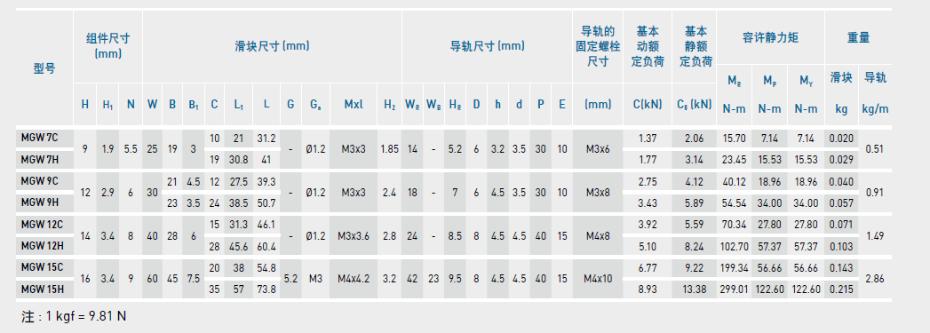 HIWIN上银微型导轨型号规格尺寸表之MGW型