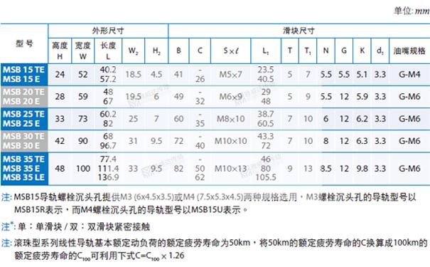 PMI重负荷型直线导轨MSB图纸2