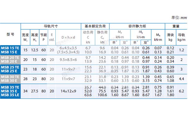 PMI重负荷型直线导轨MSB图纸4