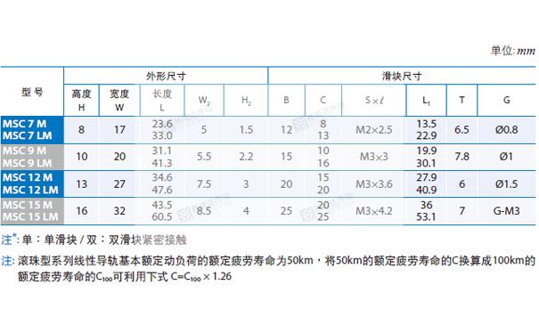 PMI重负荷型直线导轨MSC图纸2