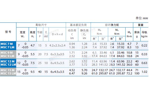 PMI重负荷型直线导轨MSC图纸4