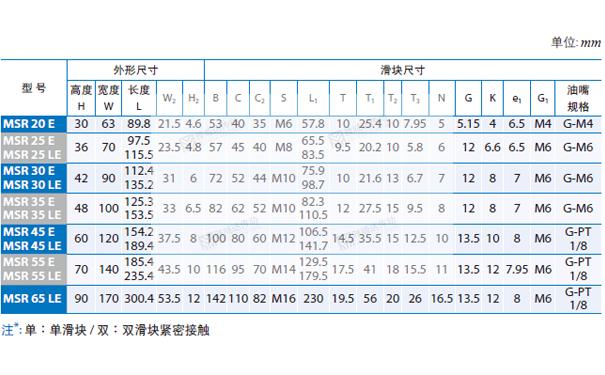 PMI重负荷型直线导轨MSR图纸2