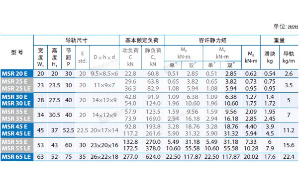 PMI重负荷型直线导轨MSR图纸4