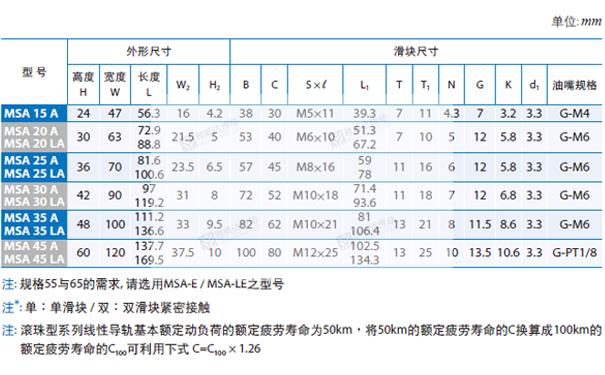 PMI重负荷型直线导轨MSA图纸2