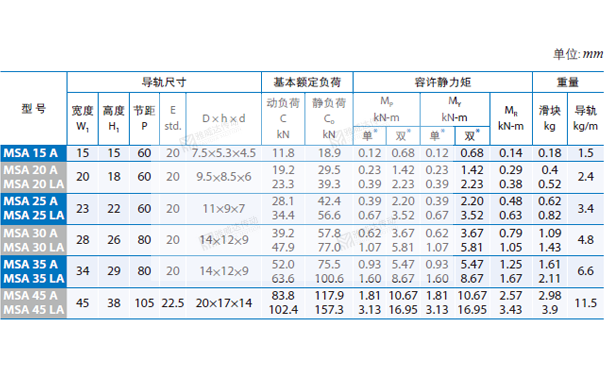 PMI重负荷型直线导轨MSA图纸4