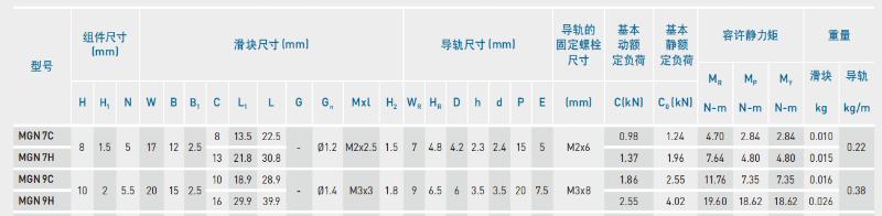 HIWIN上银微型导轨MGN9C尺寸详解