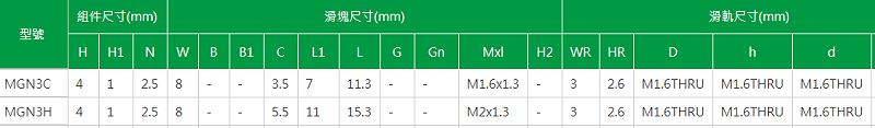 上银微型导轨型号MGN3