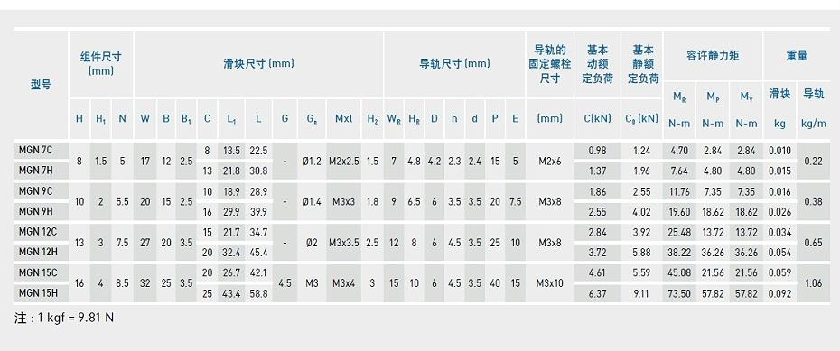 上银微型导轨MGN9C-产品规格02