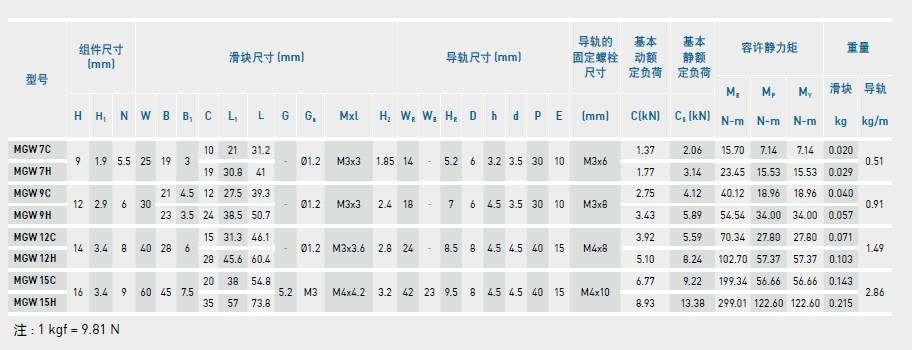台湾HIWIN上银微型导轨型号MGW12H尺寸表