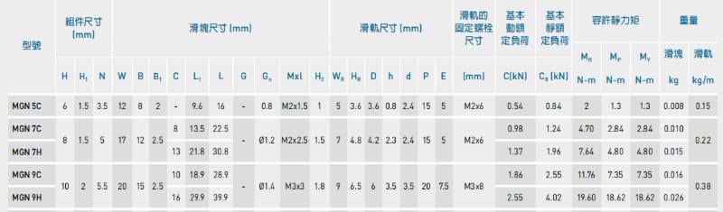 上银微型直线导轨MGN9C安装孔距是多少?